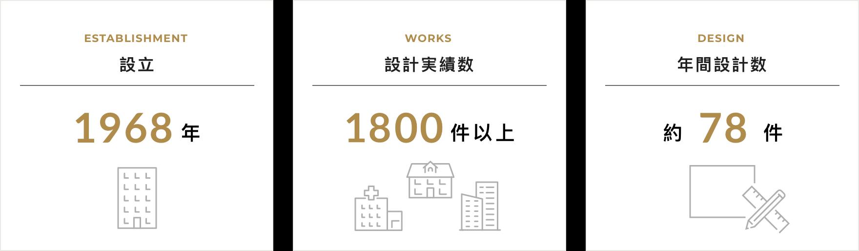 創業から50年以上、名古屋の老舗設計事務所、医療福祉施設の設計など、東海地方トップクラスの実績数!